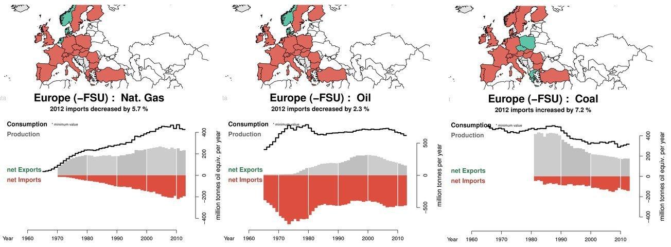 EU lever i energifattigdom. Unionen är fullständigt beroende av stor import av olja, kol och gas. Bildkälla: BP