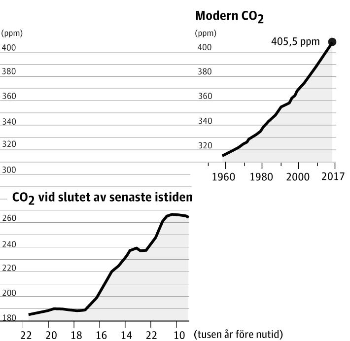 Klimatkatastrof?