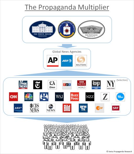 Hur nyhetsbyråerna styr nyheterna och förstärker USAs världsbild