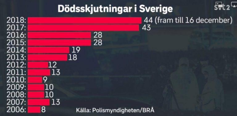Gängvåldet i Sverige ökar inte, däremot politikerbeslutat våld!